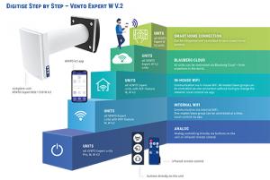 Vento Expert digitise step by step